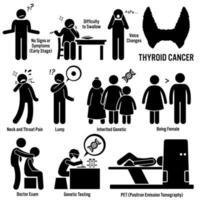 sköldkörtelcancer symptom orsakar riskfaktorer diagnos streckfigur piktogram ikoner. vektor