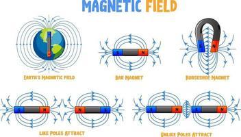 Magnetfeld verschiedene Typen eingestellt vektor