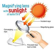 Vergrößerungslinse mit Sonnenlicht erstellen Feuerdiagramm für Bildung vektor