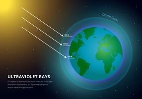 Jordens atmosfär och ultravioletta strålar Infographic vektor