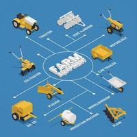 Landwirtschaftliche Gartenmaschinen isometrische Flussdiagramm Vektor-Illustration vektor