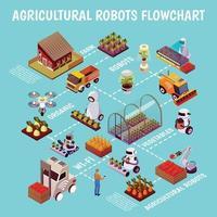 Roboter-Haltungsfarm-Flussdiagramm-Vektorillustration vektor