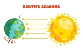 jordens och solens rörelse vektor