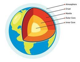 die Struktur des Planeten Erde vektor