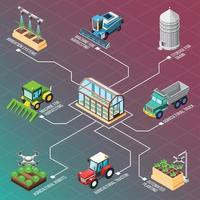 isometrische Flussdiagrammvektorillustration der landwirtschaftlichen Roboter vektor