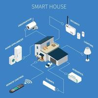 Smart House isometrische Zusammensetzung Vektor-Illustration vektor