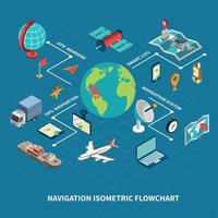 isometrische Flussdiagrammvektorillustration der globalen Navigation vektor