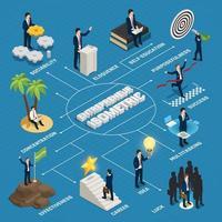 isometrische Flussdiagrammvektorillustration des Unternehmers vektor