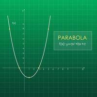 quadratische Funktion im Koordinatensystem. Liniendiagramm im Raster. grüne Tafel. vektor