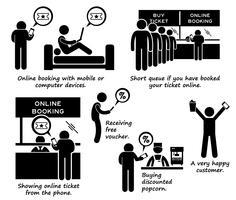 Internet-bokning, online-biljettprocess Steg för steg Stickbildsikon Ikoner vektor