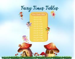 Matematiska fe tabeller