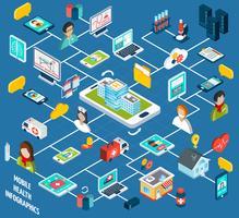 Mobil hälsoisometrisk infographics