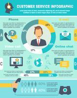 Stöd Call Center Infographics