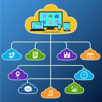 Mobile Cloud-Dienste flach