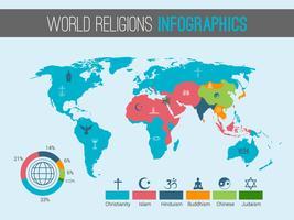 Världs religioner karta vektor