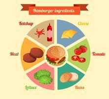 Hamburgering ingredienser infographic