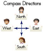 Kompassanweisungen mit Wörtern und Kindern vektor