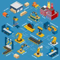 Isometrisches Fabrikflussdiagramm
