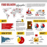 Nahrungsmittellieferung und zum Mitnehmen Infographik Set