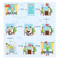 Konzept der Patientenbehandlung vektor