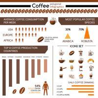 Kaffeproduktion och konsumtion Infographic vektor