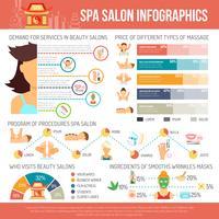 Spa Infografiken gesetzt