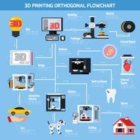 3D-utskrift ortogonalt flödesdiagram vektor