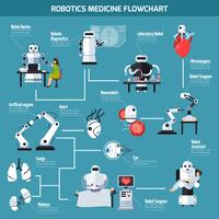 Robotik-Medizin-Flussdiagramm
