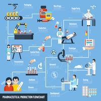 Flussdiagramm der pharmazeutischen Produktion