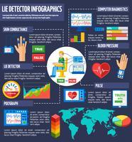 Lügendetektor-Infografik