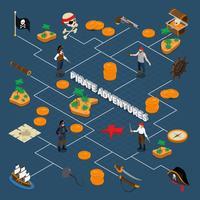 pirat äventyr isometrisk flödesschema