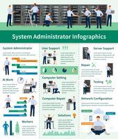 Systemadministrator-Infografiken
