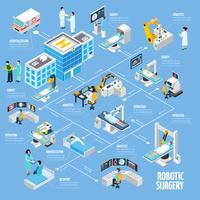 Roboter-Chirurgie, isometrisches Flussdiagramm-Design vektor