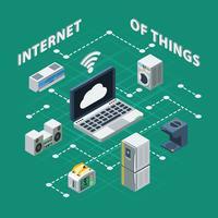 Internet der Dinge isometrisch vektor