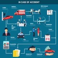 Autounfall-Flussdiagramm