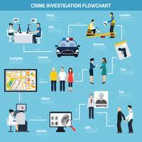 Kriminalutredning Flat Flowchart vektor