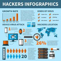 Hackers Virus Attacks Infographics vektor