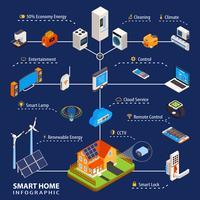 Isometrisches Infographic-Plakat der intelligenten Hausautomation