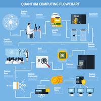 Flaches Flussdiagramm der Quantenberechnung vektor