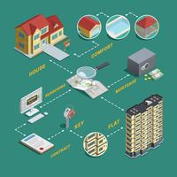 Fastighetsförsäljning Sök Isometrisk Flödesschema