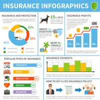 Försäkringstjänster Typer Flat Infographic Poster vektor