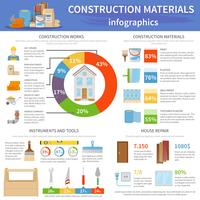 Byggnadsmaterial Infographics