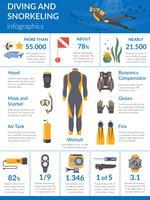 Dykning och Snorkling Infographics