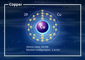 Kupfer auf dem Periodensystem vektor