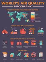 Världens luftkvalitetsförorening infografisk vektor