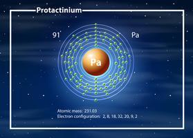 Ett Protactinium-atomdiagram