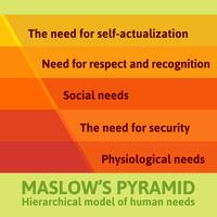 Ausführliche berühmte Maslow Pyramide