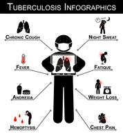 Tuberkulos (TB) Infographics (Tuberkulossymptom: Kronisk hosta, Nattsvett, Feber, Fatique, Anorexi, Viktminskning, Hemoptys, Bröstsmärta) vektor
