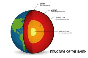 Jordens struktur. vektor