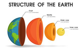 Die Struktur der Welt, die in Schichten unterteilt ist, um den Kern der Welt zu studieren vektor